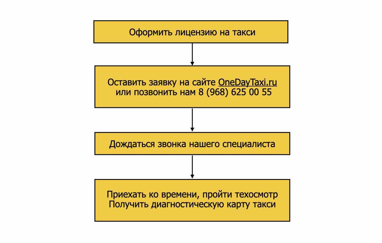 Диагностическая карта такси